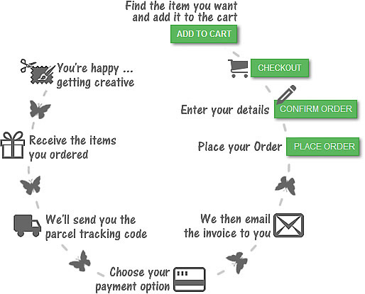 Order Process